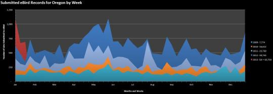 Number of Cchecklists Submitted to eBird by Week.